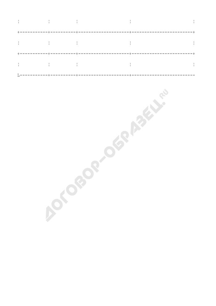 Форма книги учета арестов, запрещений совершения сделок с объектами недвижимого имущества. Страница 2