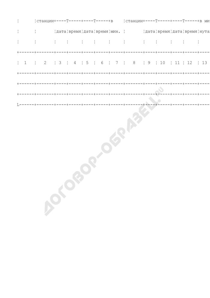 Электронная книга анализа графика исполненного движения пассажирских поездов по станциям посадки (высадки) пассажиров за отчетные сутки. Форма N ДУ-28М. Страница 2