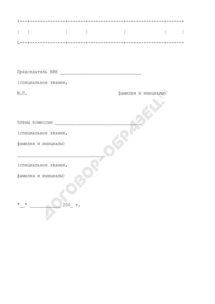 Книга протоколов заседаний военно-врачебной комиссии. Страница 2