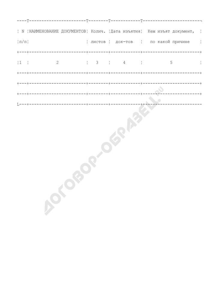 Опись документов, имеющихся в личном деле гражданского служащего управления Федеральной антимонопольной службы. Страница 1