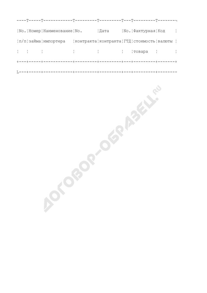 Отчет о товарах, оформленных на таможенном посту, поступивших по контрактам, заключенным в счет займов ЕБРР и МБРР. Форма N 21-ЗАЕМ. Страница 1