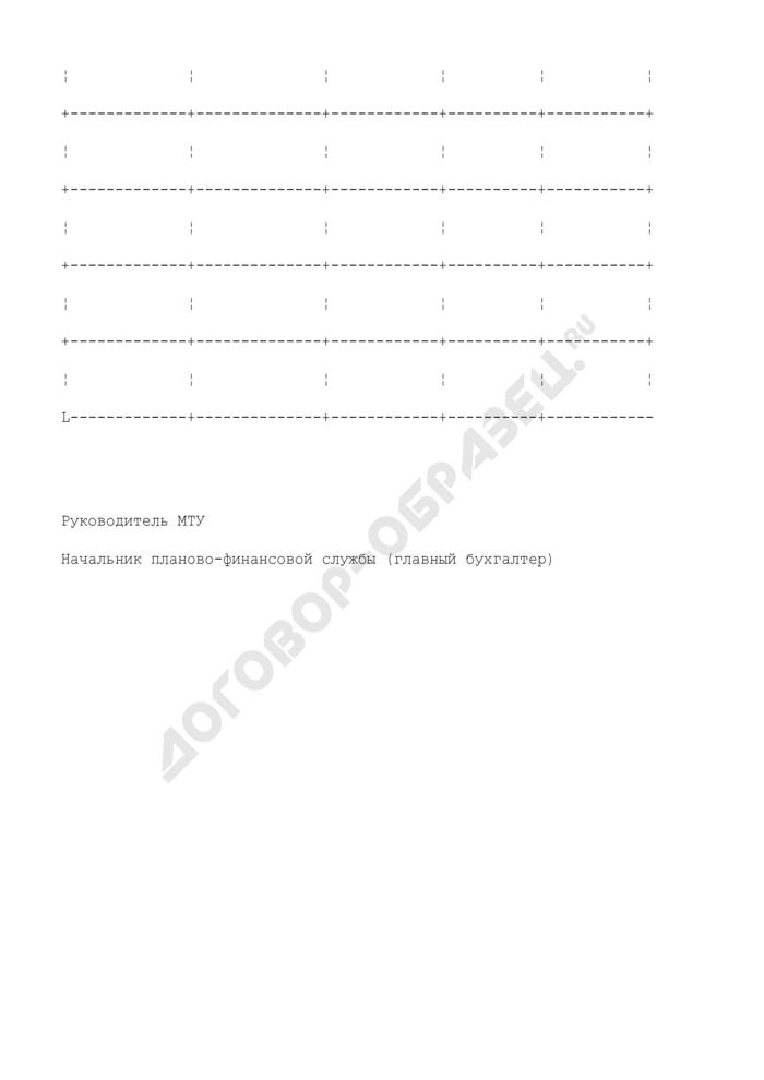 Отчет о фактически произведенных расходах на проведение исследований (испытаний) и экспертиз отобранных образцов (проб) продукции при осуществлении государственного надзора. Страница 2