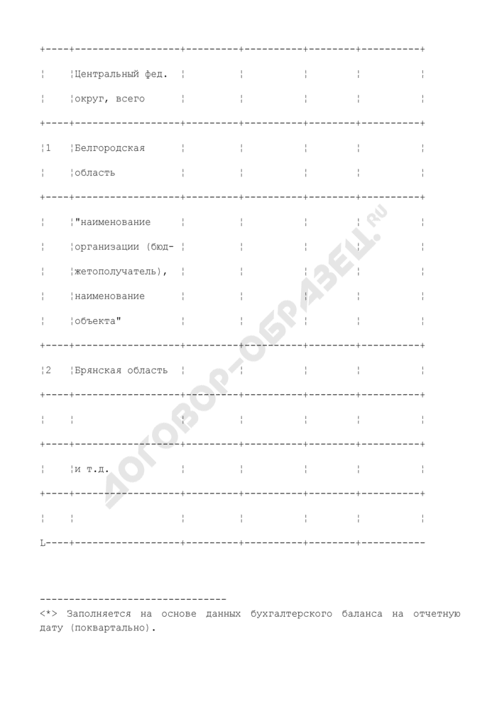 Отчет о финансировании за счет средств федерального бюджета капитальных вложений на безвозвратной основе (не входящие в ФЦП). Страница 2