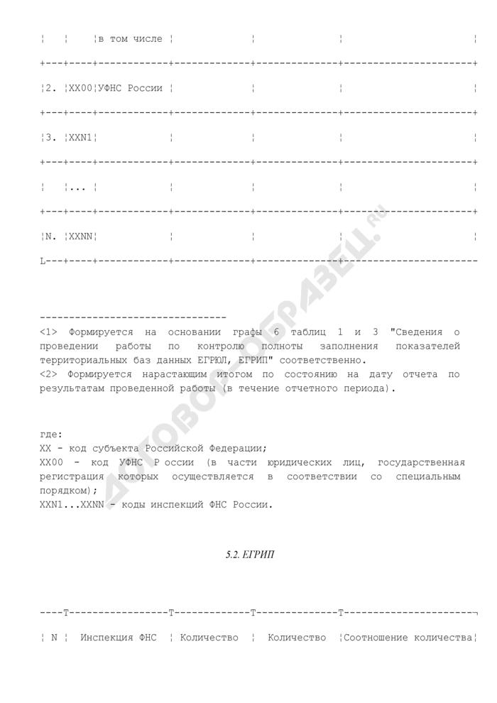 Отчет о ходе проведения работы по контролю полноты заполнения показателей территориальных баз данных информационных ресурсов ЕГРЮЛ, ЕГРИП. Страница 2