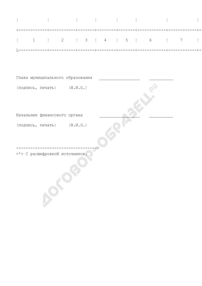 Отчет о ходе строительства объектов муниципальной собственности, финансируемых за счет субвенции на капитальные вложения из областного бюджета. Страница 2