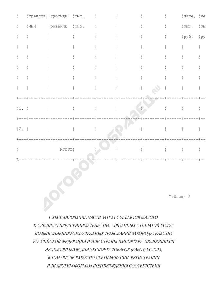 """Отчет о целевом использовании субсидии из федерального бюджета субъектом Российской Федерации на реализацию мероприятия """"Поддержка субъектов малого и среднего предпринимательства, производящих и реализующих товары (работы, услуги), предназначенные для экспорта"""". Форма N 8. Страница 2"""