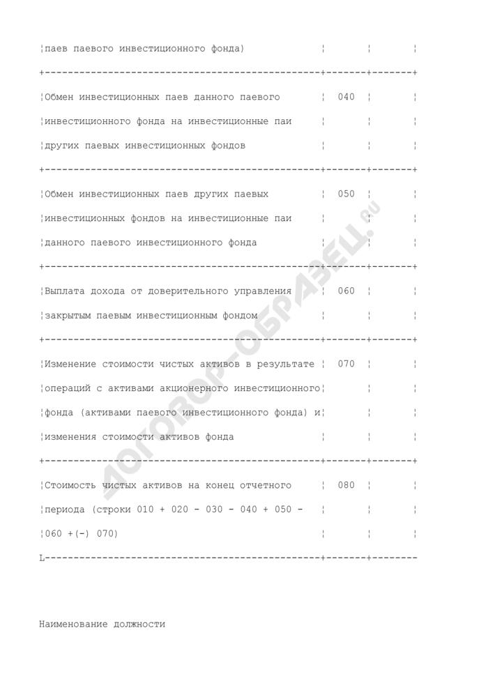 Отчет об изменении стоимости чистых активов акционерного инвестиционного фонда (стоимости чистых активов паевого инвестиционного фонда). Страница 3
