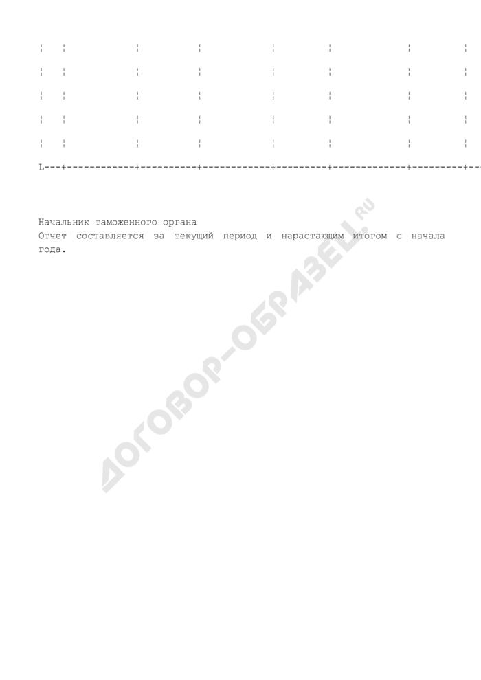 Отчет об исполнении постановлений таможенных органов о наложении взыскания (штрафа) за нарушение таможенных правил. Страница 2