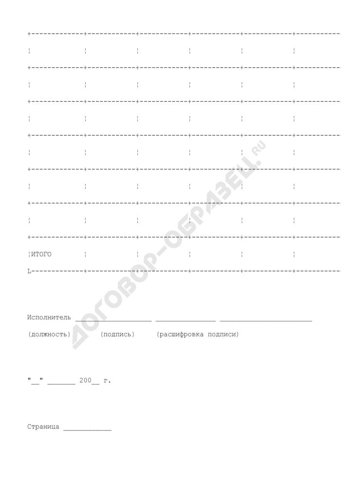 Отчет об исполнении бюджетных обязательств (приложение к лицевому счету получателя бюджетных средств у Министерства финансов Московской области). Страница 2
