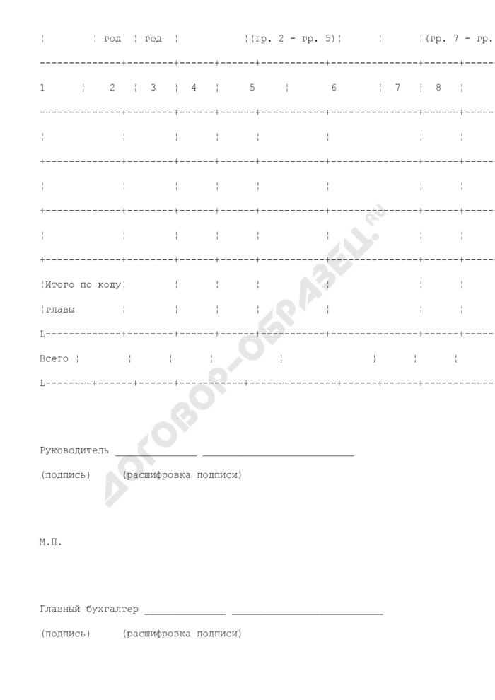 Отчет об исполнении бюджетных обязательств. Страница 3