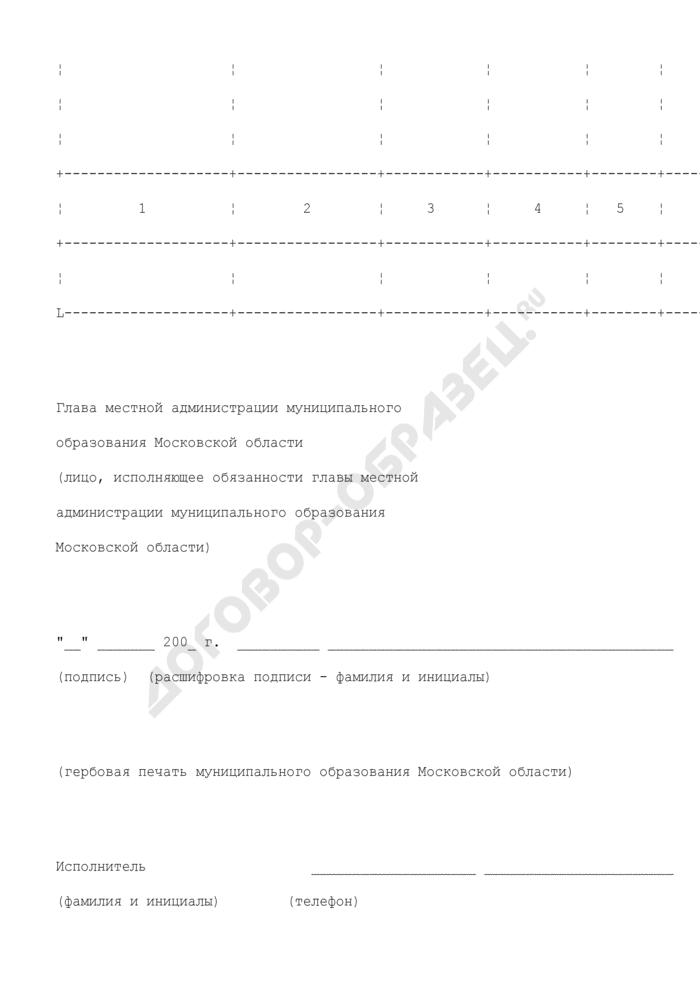 Отчет об использовании субвенции на обеспечение переданных муниципальным образованиям государственных полномочий по хранению и комплектованию архивных дел, относящихся к собственности Московской области. Страница 2