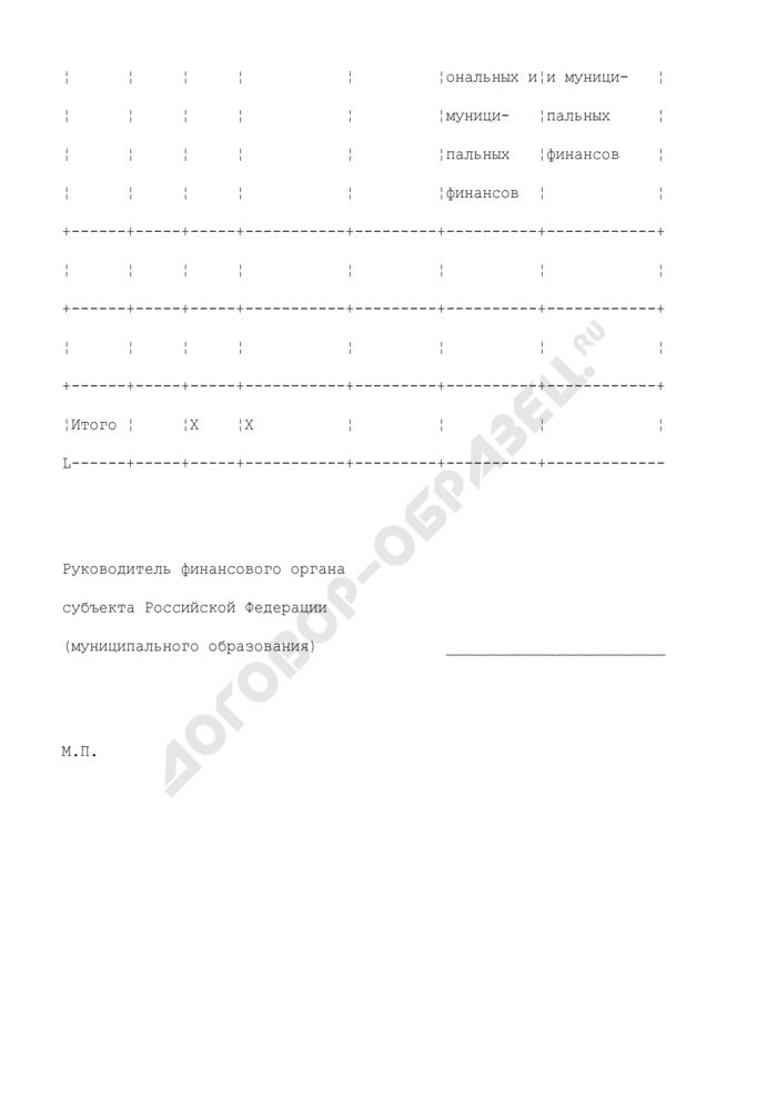 Отчет об использовании субсидий из фонда реформирования региональных и муниципальных финансов. Страница 2