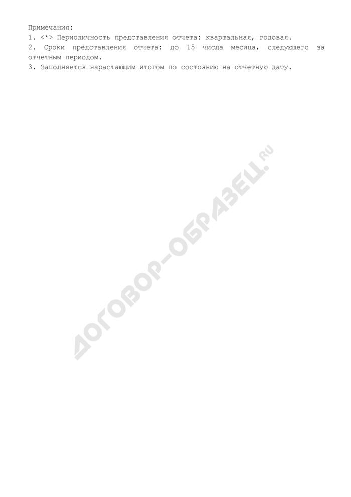 Отчет об использовании субсидии из фонда софинансирования социальных расходов Московской области на 2007 год на частичное финансирование расходов бюджетов муниципальных образований Московской области на содержание вновь созданных муниципальных учреждений социально-культурной сферы, предоставленной бюджету муниципального образования Московской области. Страница 3