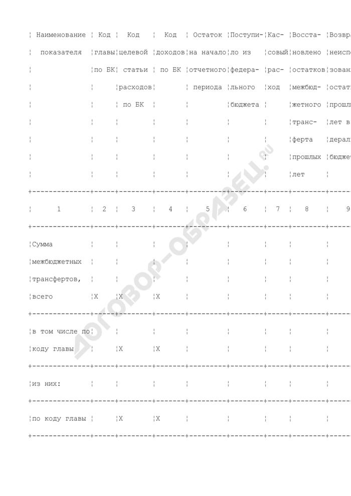 Отчет об использовании межбюджетных трансфертов из федерального бюджета субъектами Российской Федерации, муниципальными образованиями и территориальным государственным внебюджетным фондом. Страница 2