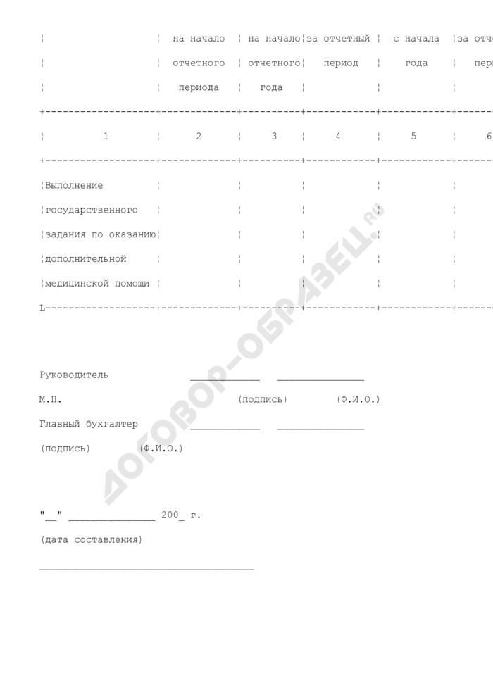 Отчет об использовании средств на финансовое обеспечение государственного задания по оказанию дополнительной медицинской помощи учреждением здравоохранения. Страница 3