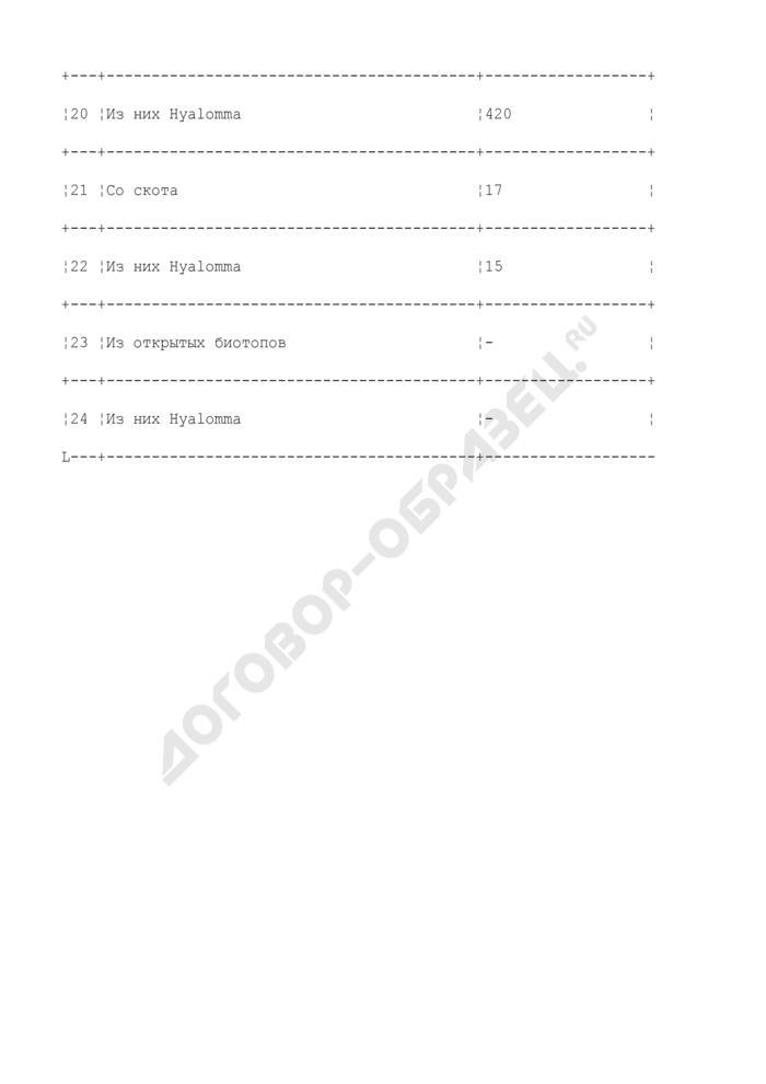 Бланк текущего отчета планового обследования энзоотичных по крымской геморрагической лихорадке территорий (образец). Страница 3