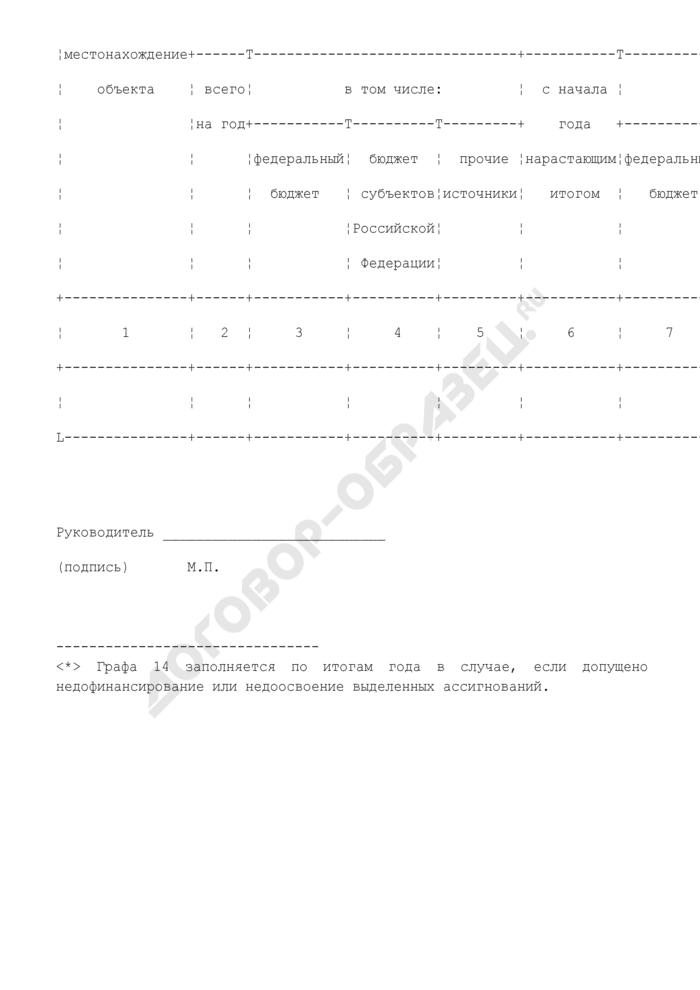 Отчет об использовании субсидий из федерального бюджета бюджетам субъектов РФ на софинансирование объектов капитального строительства государственной собственности субъекта РФ и (или) на предоставление соответствующих субсидий из бюджетов субъектов РФ местным бюджетам на софинансирование объектов капитального строительства муниципальной собственности. Страница 2