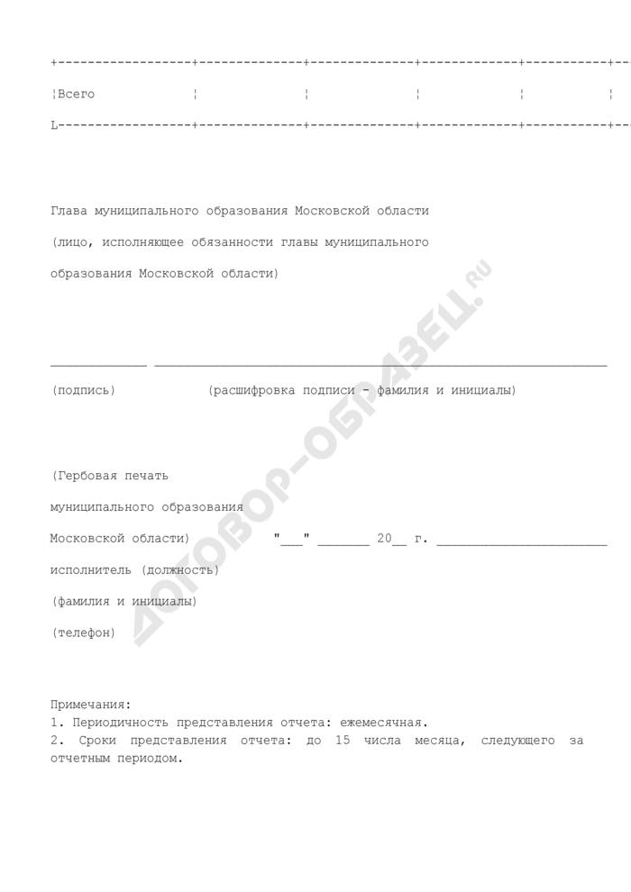 Отчет об использовании субсидии из бюджета Московской области, выделенной бюджету муниципального образования. Страница 2