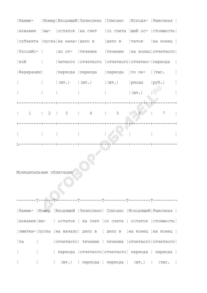 Отчет об операциях, видах и рыночной стоимости ценных бумаг, в которые инвестированы средства пенсионных накоплений, переданные в доверительное управление управляющей компании. Страница 3