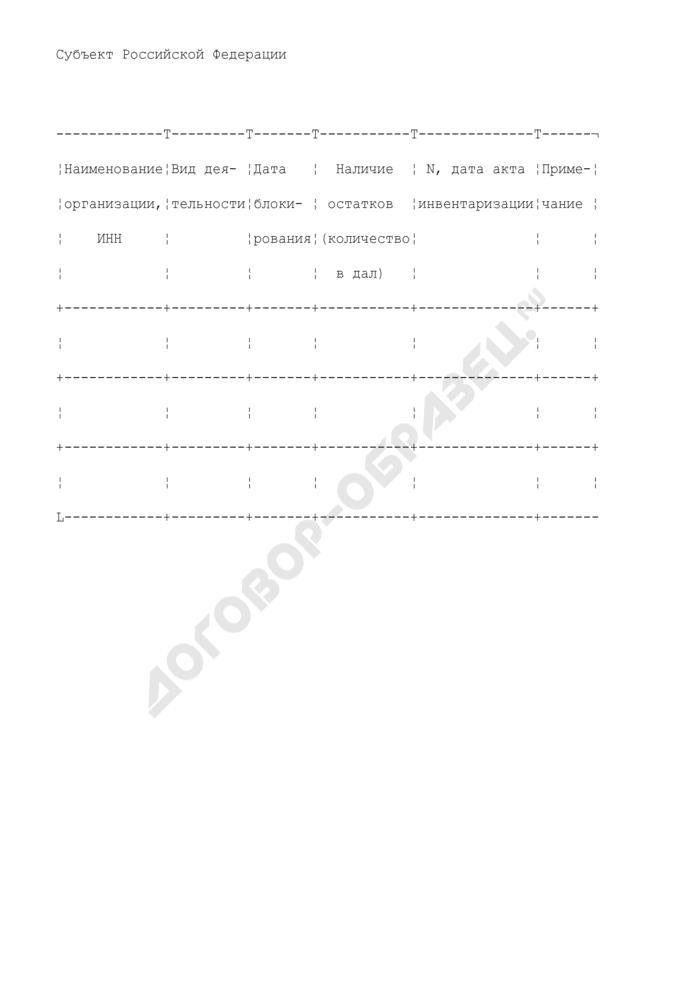 Отчет по организациям, не прошедших перелицензирование на производство и (или) оборот этилового спирта, алкогольной и спиртосодержащей продукции. Страница 1