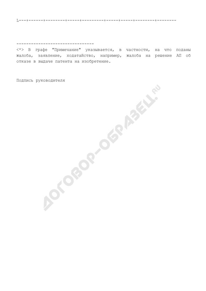 Отчет по уплате пошлин за подачу жалоб, заявлений, ходатайств в высшую патентную палату Роспатента. Страница 2