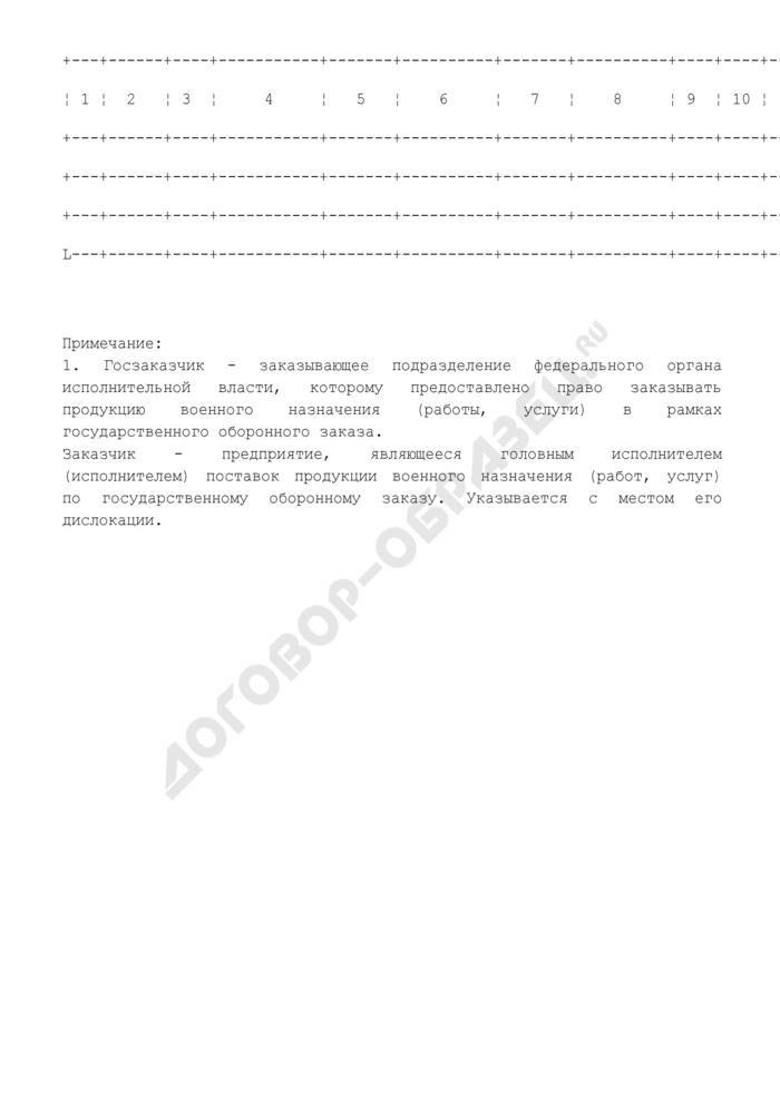 Отчет предприятия, находящегося в сфере ведения и координации Роспрома, о ходе выполнения и финансирования работ НИОКР по спецпродукции. Форма N III/1. Страница 2