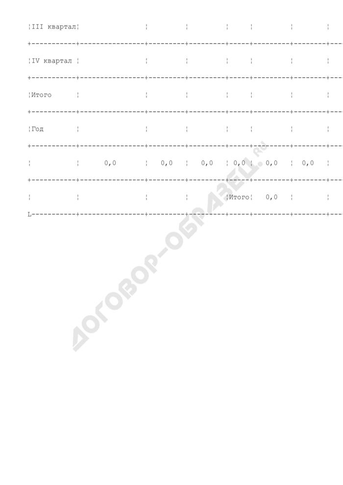 Отчет за квартал по капитальному ремонту жилищного фонда (из средств, поступивших от населения в составе платы за наем и отчислений на капремонт) Солнечногорского района Московской области. Страница 2