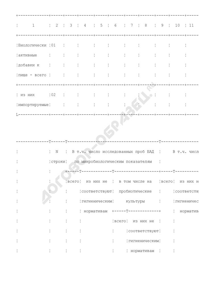 Отчет центров гигиены и эпидемиологии в субъектах Российской Федерации и по железнодорожному транспорту по количеству проведенных лабораторных исследований биологически активной добавки. Страница 2