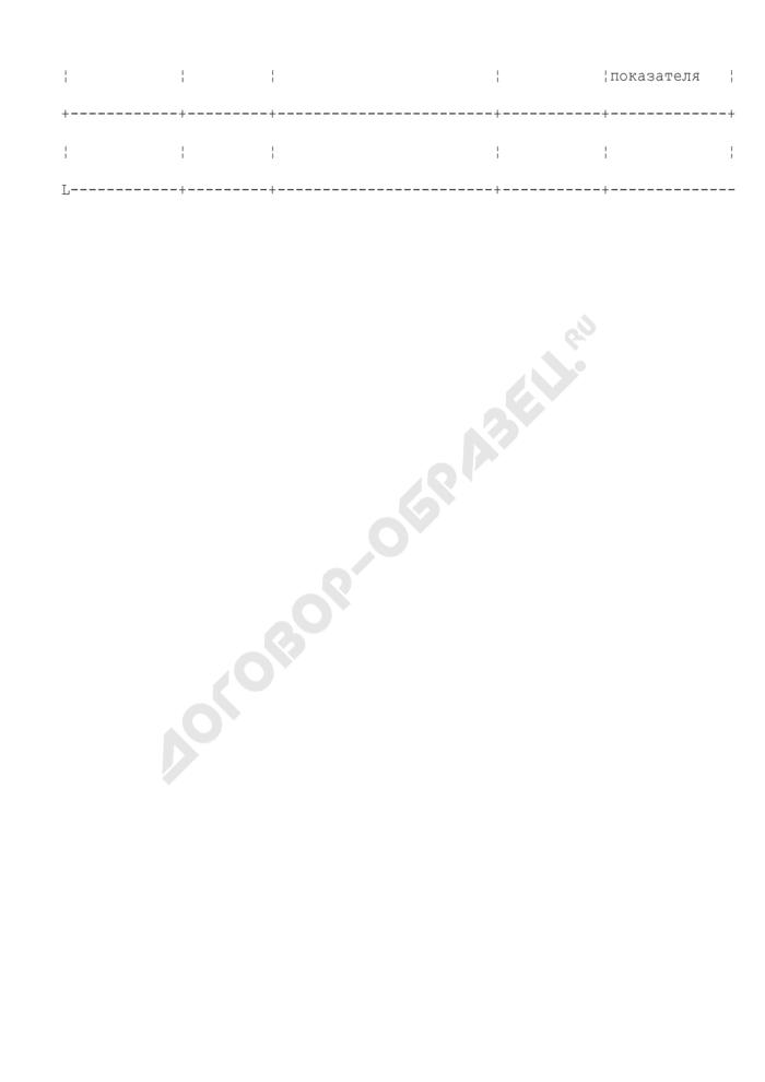 Примерная форма отчета о выполнении муниципального задания (приложение к форме муниципального задания на оказание муниципальной услуги муниципальным учреждением г. Фрязино Московской области). Страница 2