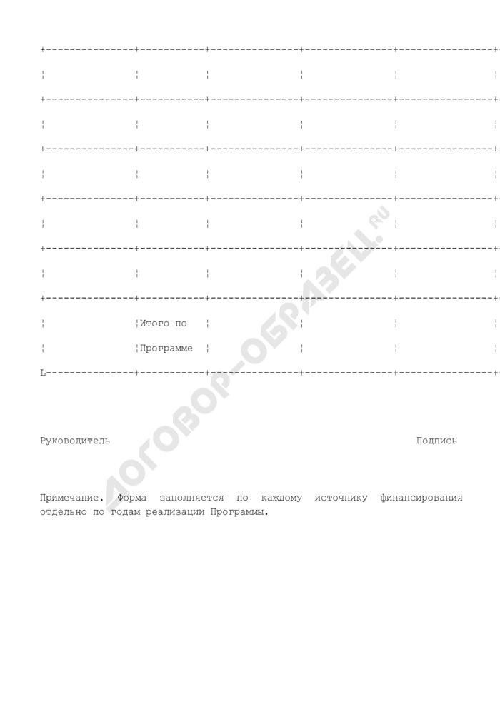 Примерная форма итогового отчета о выполнении долгосрочной целевой программы Егорьевского муниципального района Московской области. Страница 2