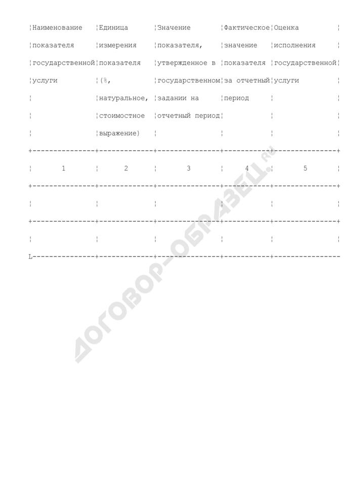 Примерная форма отчета о выполнении государственного задания города Москвы. Страница 2