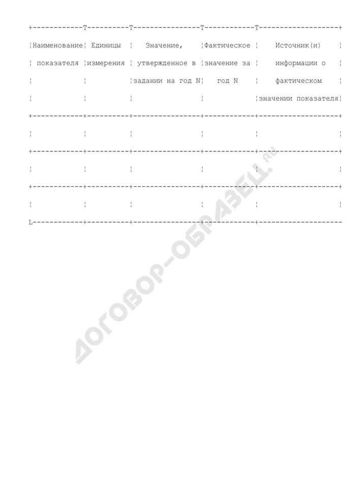 Рекомендуемая форма отчета о выполнении задания учредителя федеральным автономным учреждением по конкретному виду услуги. Страница 2