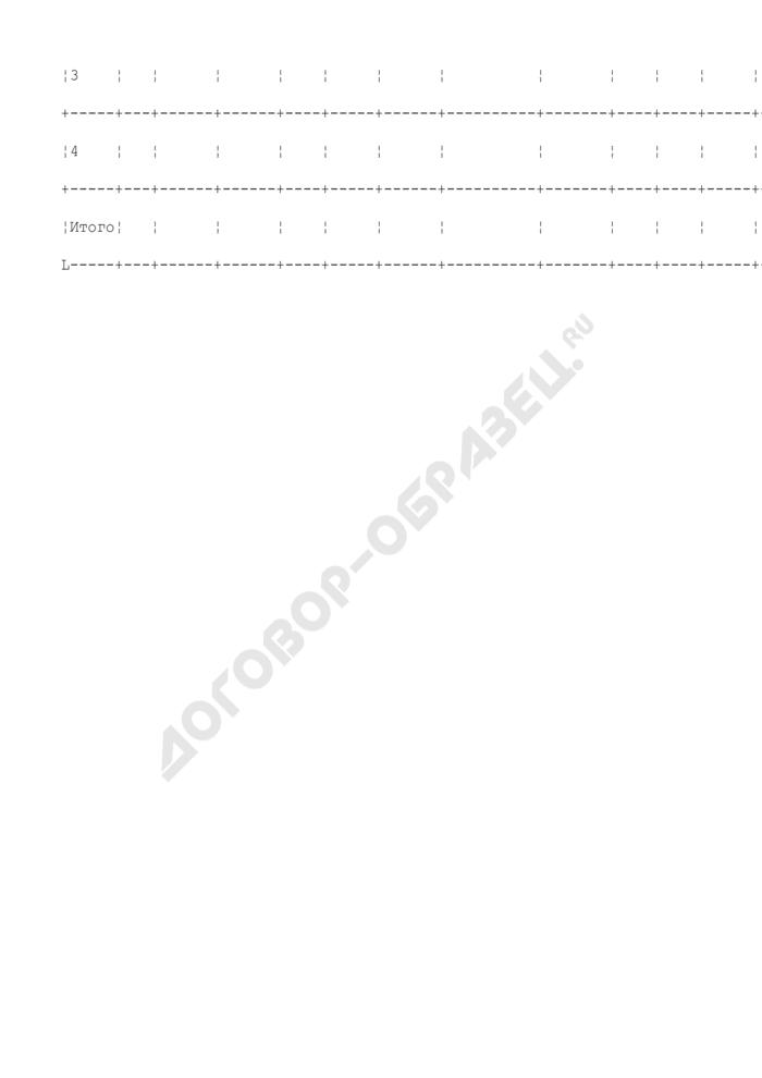 Сводная форма отчета об использовании средств при выполнении программы газификации региона. Страница 2