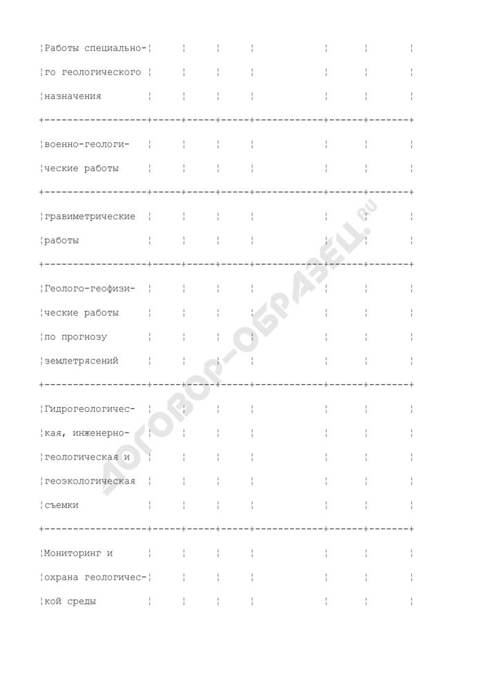Сводный отчет об ожидаемом выполнении работ по воспроизводству минерально-сырьевой базы в 2005 году на территории Российской Федерации. Страница 3