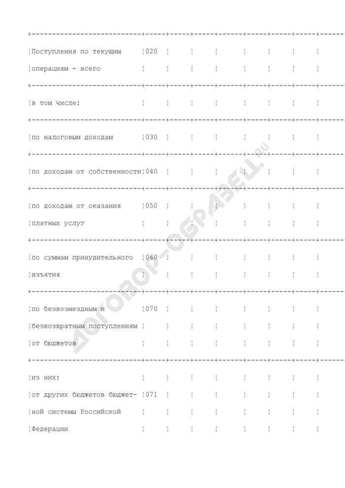 Сводный отчет о кассовых поступлениях и выбытиях (органа, осуществляющего кассовое обслуживание исполнения бюджета). Страница 3