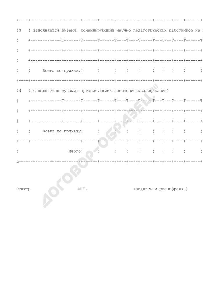 Сводный отчет о реализации программ повышения квалификации (переподготовки) научно-педагогических работников в соответствии с приказами Рособразования за первое полугодие текущего года. Страница 2