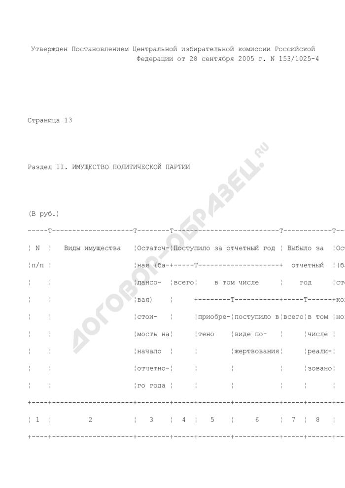 Сводный финансовый отчет политической партии. Имущество политической партии (раздел II). Страница 1
