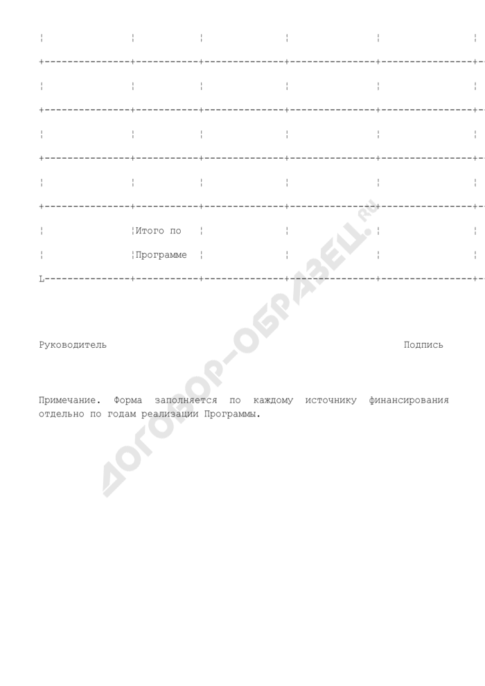 Форма годового (итогового) отчета о выполнении муниципальной целевой программы Ступинского муниципального района Московской области. Страница 2