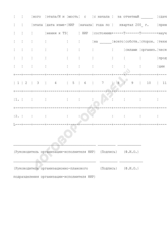Форма квартального отчета о выполнении научно-исследовательской работы в Федеральной службе по экологическому, технологическому и атомному надзору. Страница 2