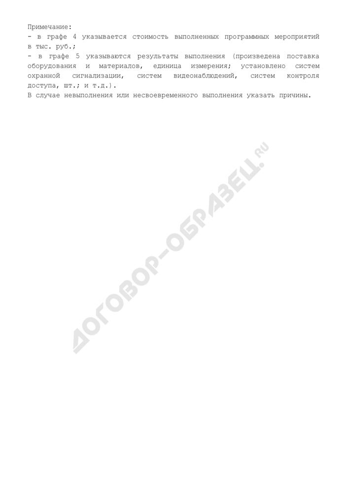 Форма оперативного отчета о выполнении Муниципальной целевой программы по повышению пожарной безопасности жилищного фонда города Долгопрудного Московской области на 2009-2012 годы. Страница 2