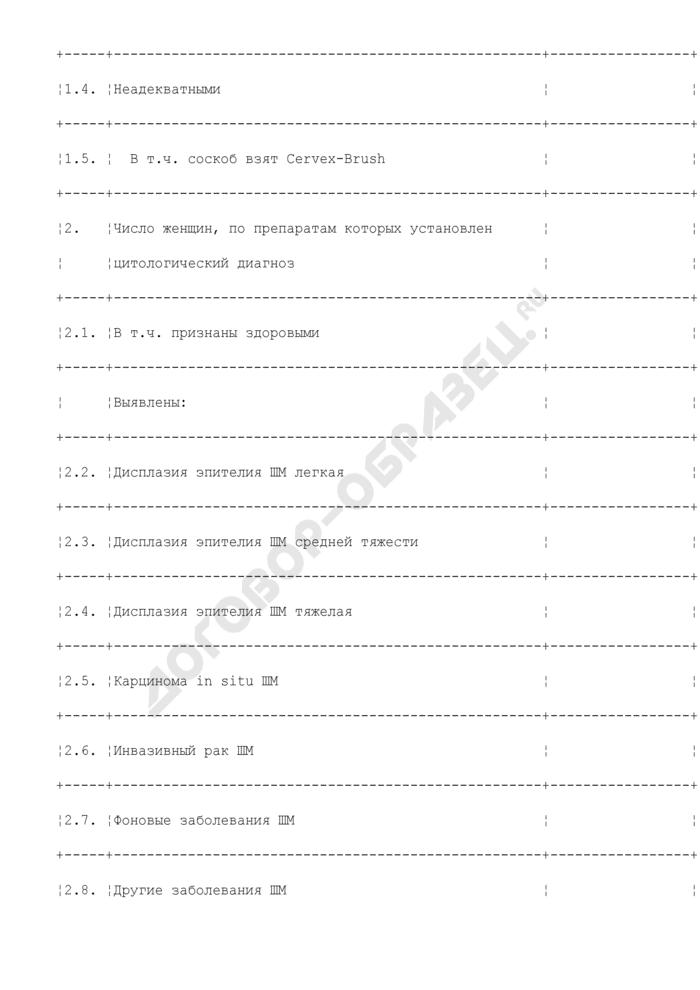 """Форма отчета ЛПУ, имеющего в структуре цитологическую лабораторию, о мероприятиях по реализации подпрограммы """"Целевая диспансеризация женского населения по выявлению заболеваний шейки матки. Страница 2"""