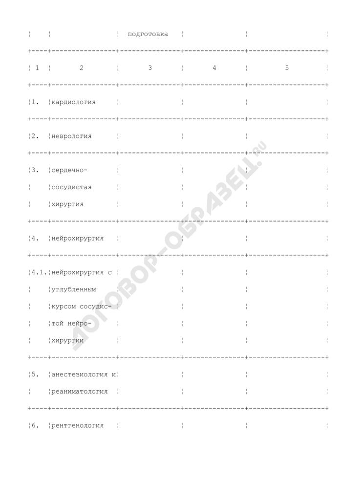 Форма отчета о подготовке медицинского персонала для учреждений здравоохранения субъекта Российской Федерации, участвующего в реализации мероприятий, направленных на совершенствование оказания медицинской помощи больным с сосудистыми заболеваниями. Страница 2