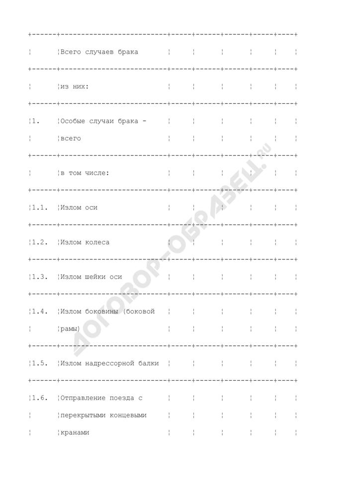 Отчет о браках в поездной и маневровой работе по вагонному хозяйству. Форма N РБК-2В. Страница 3