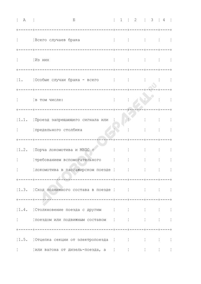 Отчет о браках в поездной и маневровой работе по локомотивам и моторвагонному подвижному составу по хозяйству пригородных пассажирских перевозок. Форма N РБК-2ПРИГ. Страница 3