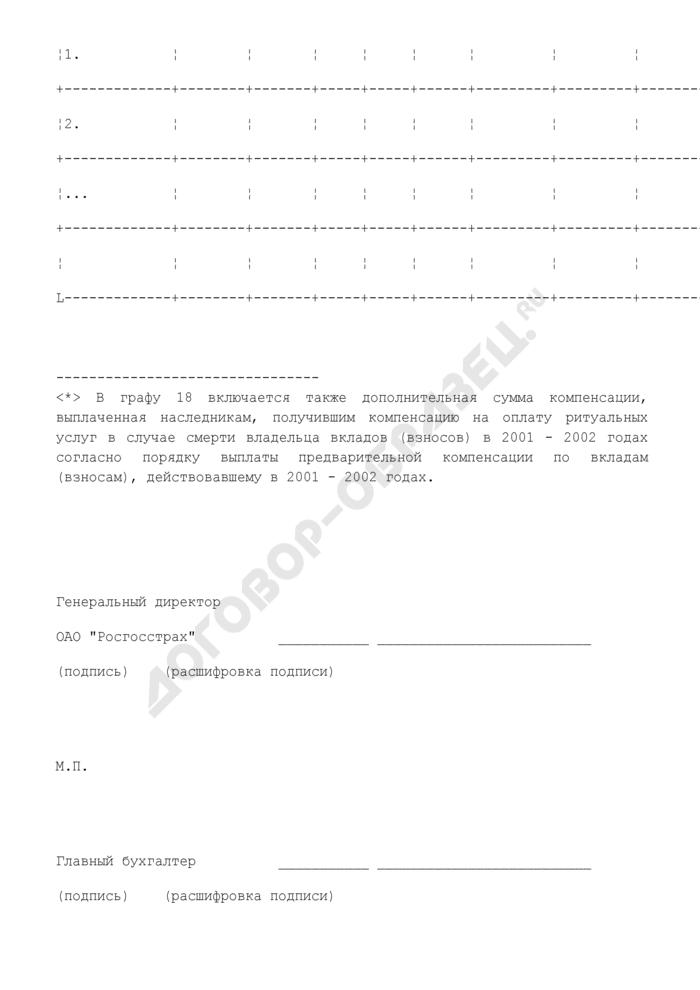 Отчет о выплаченных суммах предварительной компенсации гражданам Российской Федерации по их вкладам (взносам) в организациях государственного страхования в соответствии с постановлением Правительства Российской Федерации от 19 февраля 2003 г. N 117. Страница 3