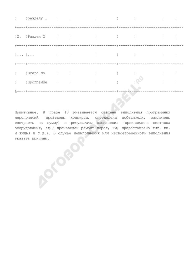 Отчет о выполнении долгосрочной целевой программы г. Серпухова Московской области. Страница 2