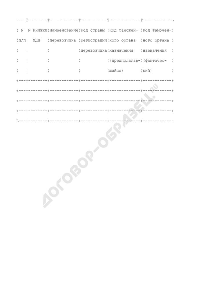 Отчет о доставке товаров и представление в оперативно-организационное управление таможенных органов Российской Федерации. Страница 1