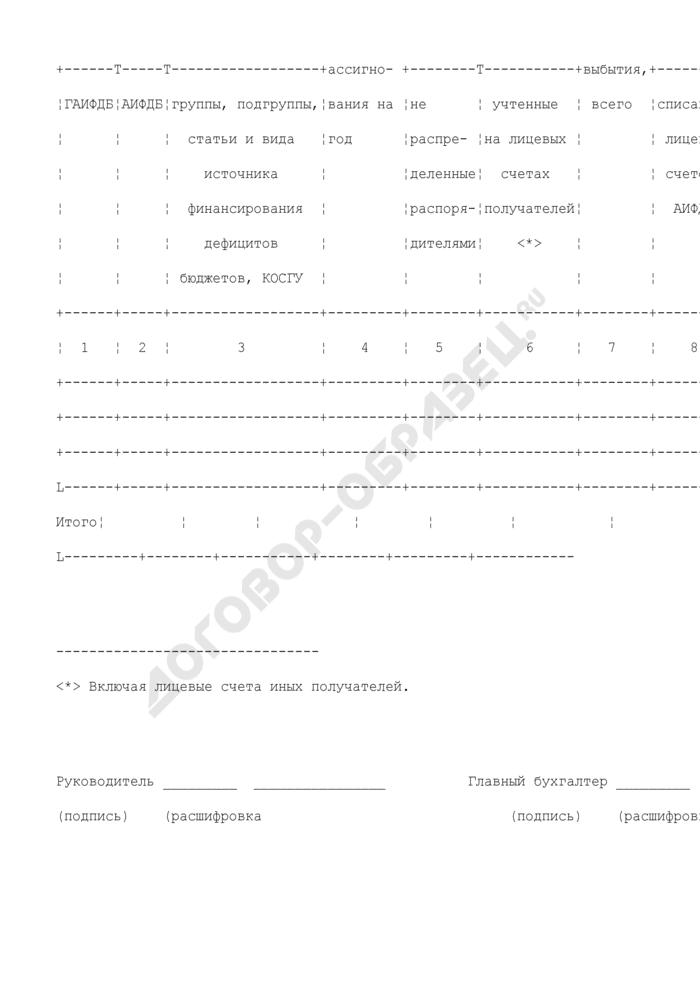 Отчет о кассовых выбытиях средств федерального бюджета в разрезе получателей средств федерального бюджета. Страница 3