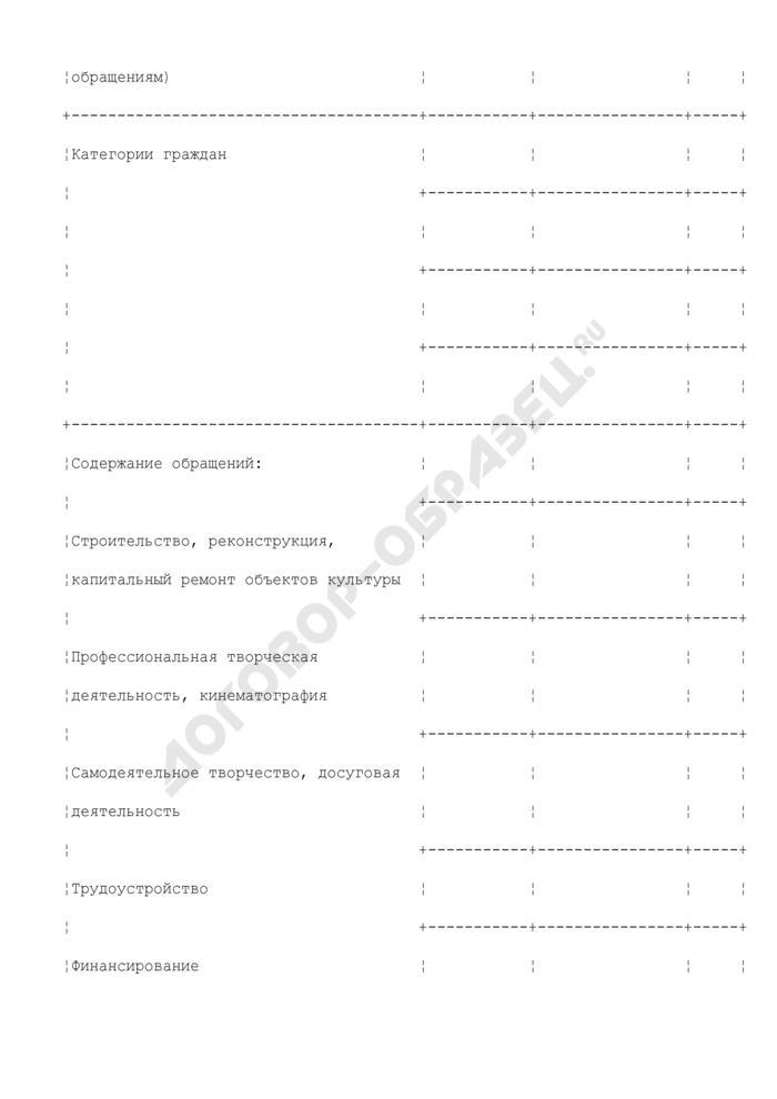 Отчет о личном приеме граждан в Министерстве культуры Московской области. Страница 2