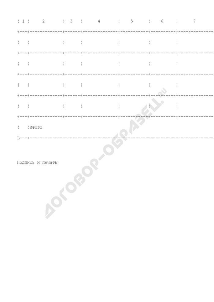 Информация-отчет органа исполнительной власти города о контроле за целевым использованием гуманитарной помощи (товаров, средств, работ, услуг). Страница 2